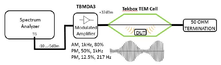 Tekbox TBMDA3 Breitband HF Verstärker 10 MHz bis 1 GHz, max. 5 W ...