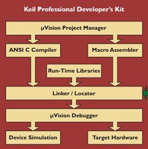 PK166 Professional Developer\'s Kit