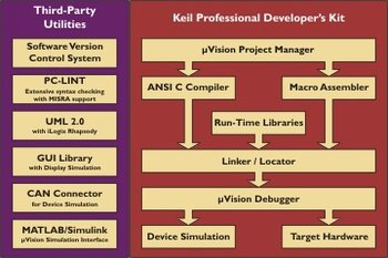 DK251 Developer\'s Kit