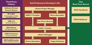 PK51 Professional Developer\'s Kit Node Locked Lizenz
