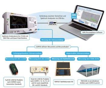 Rekirsch EMV-Precompliance-SET 1